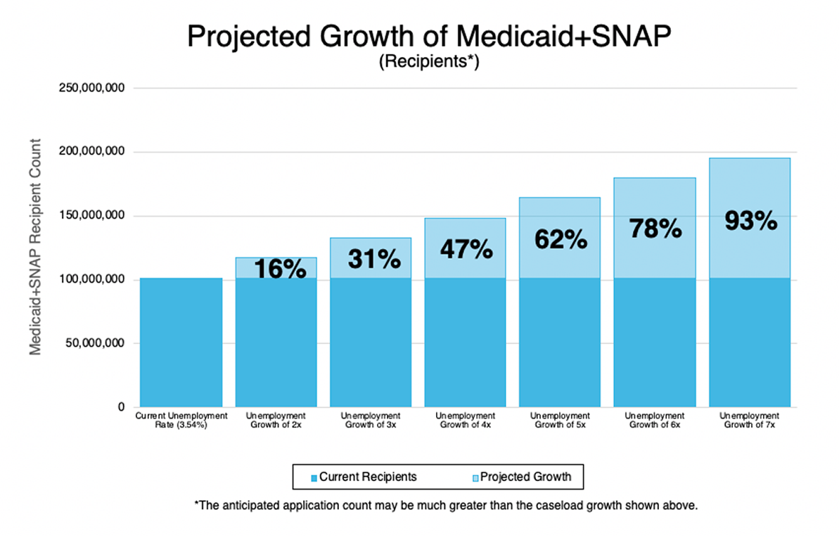 bar graph of Projected Growth of Medicaid+SNAP recipients as unemployment grows